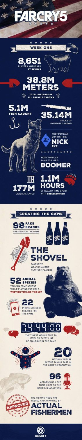 Far Cry 5 Infographic Stats - Gamers Heroes